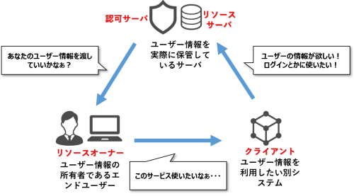 oauth-relationship2